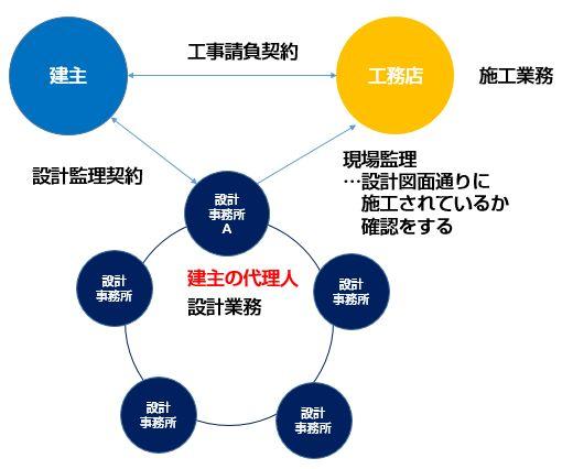 建築家ネットワークで作るデザイナーズハウス 業者関係図