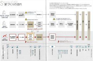 ASJ(アーキテクツスタジオジャパン)の家づくりの流れ_R