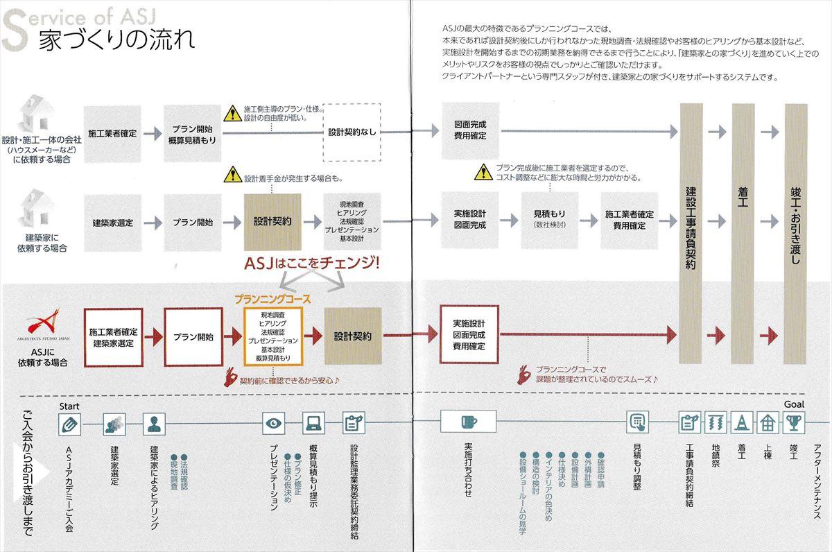 ASJアーキテクツスタジオジャパンの家づくりの流れ